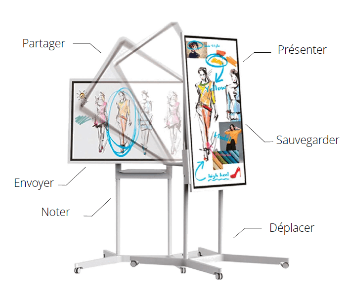 Découvrez le paperboard numérique