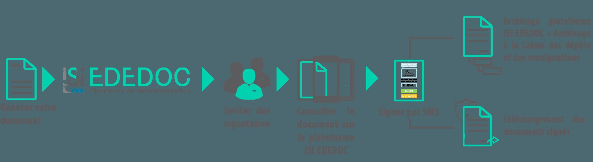 Générer votre document avec ISIEDEDOC