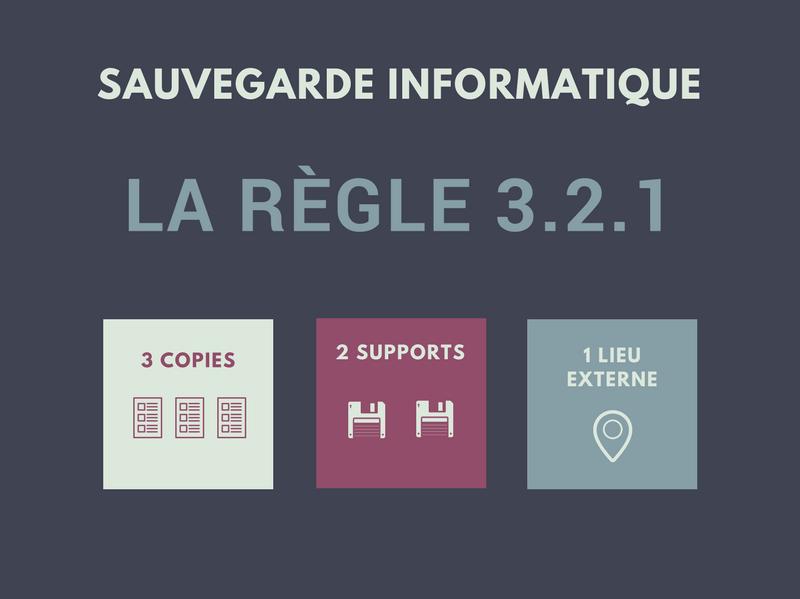 UNE-SAUVEGARDE-INFORMATIQUE-REGLE-321