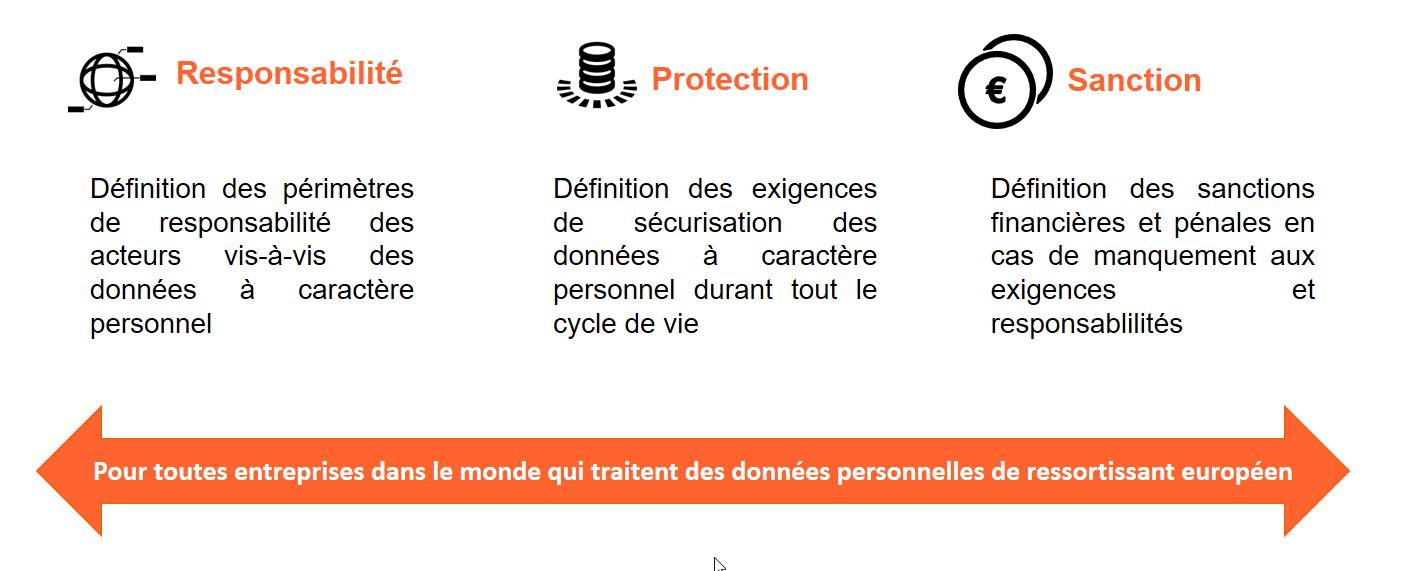 responsabilité, protection et sanction en cas de non respect du RGPD