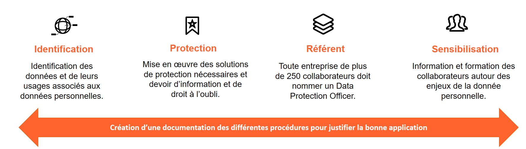 identification des données, protection des données, référent et sensibilisation