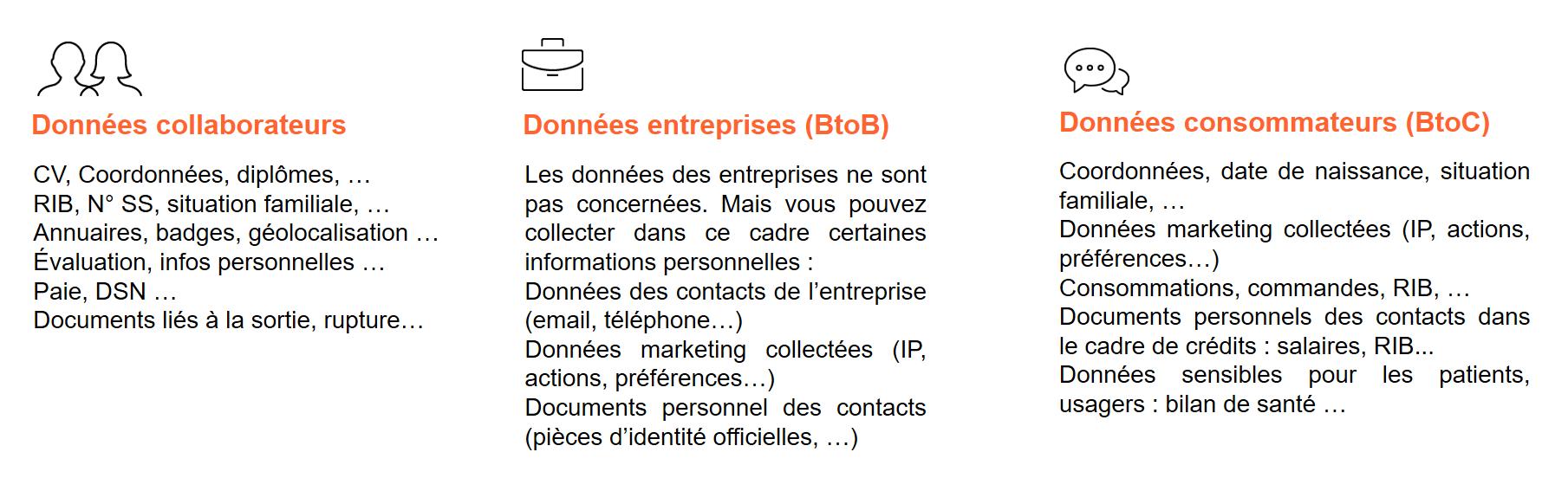 données collaborateurs, données entreprises, données consommateurs