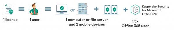 Quadria | Schema Kaspersky Endpoint Security Cloud Plus