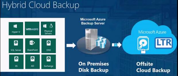 Microsoft Azure | Quadria