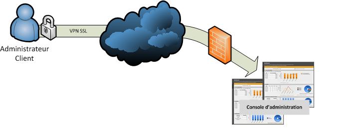 Datacenter privé virtuel Quadria
