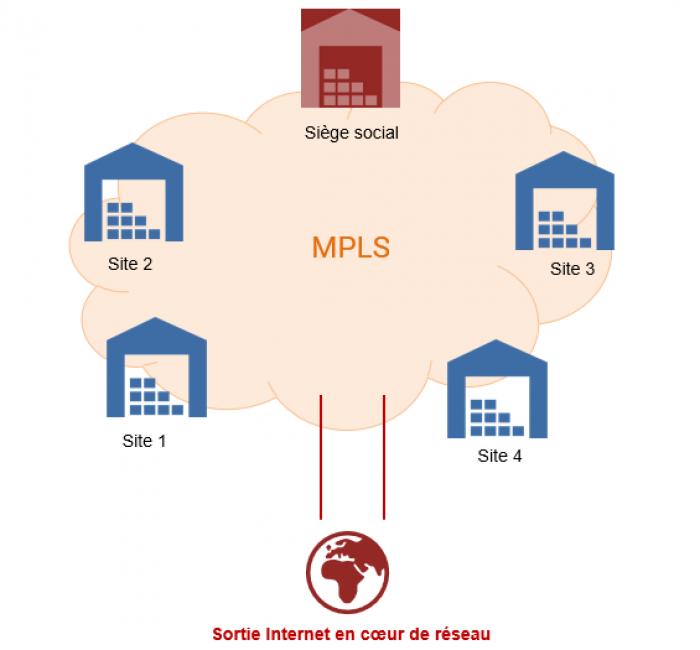 La-solution-d'interconnexion-la-plus-sécurisée-le-réseau-privé-MPLS