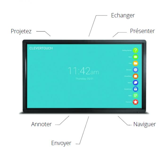 L'écran tactile répond aux besoins collaboratifs des entreprises modernes