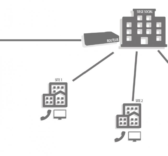 interconnexion-de-sites