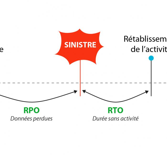 schema-rto-rpo-e1600955449697.png